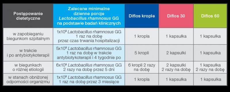 tabela zdawkowaniem Diflos 05-2019 pol